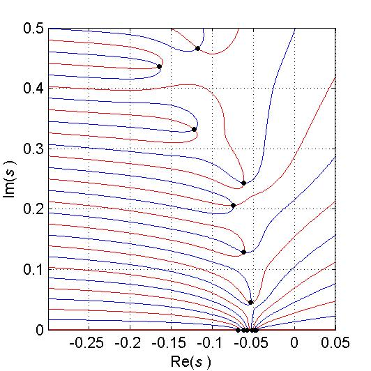 an overview of the experiment heat transfer rates Liquid-fluoride-salt heat transfer characteristics are aircraft reactor experiment parametric evaluation of liquid fluoride salt heat transport loop.